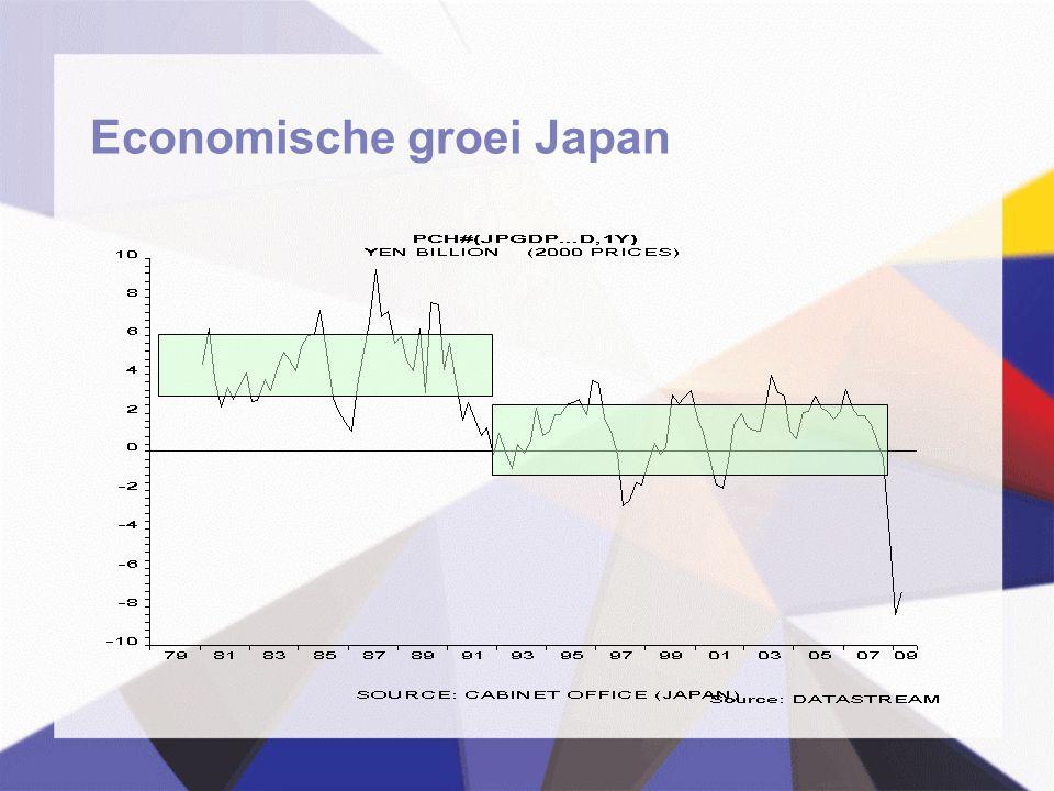 Economische groei Japan