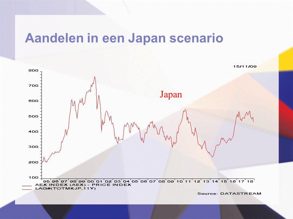 Aandelen in een Japan scenario Japan