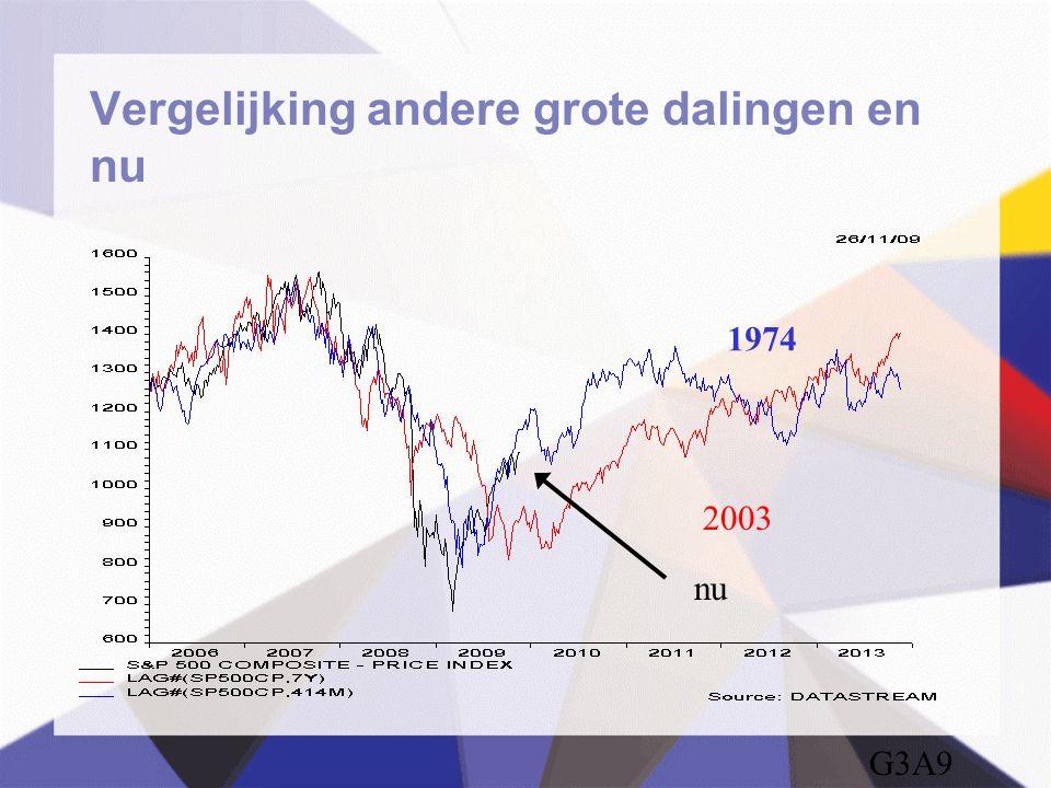 Vergelijking andere grote dalingen en nu 1974 2003 nu G3A9