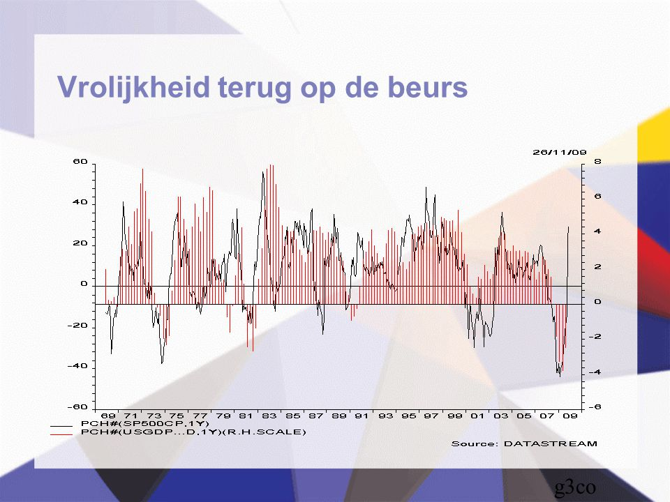 Besparingen in % inkomen Dtl USA G2EJ NL