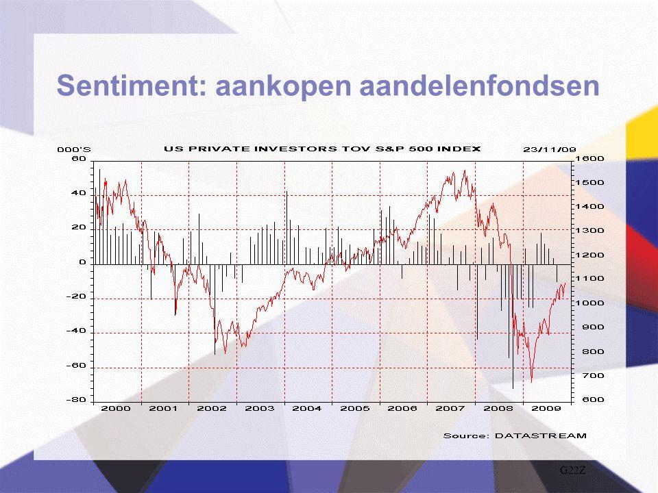 Sentiment: aankopen aandelenfondsen G22Z