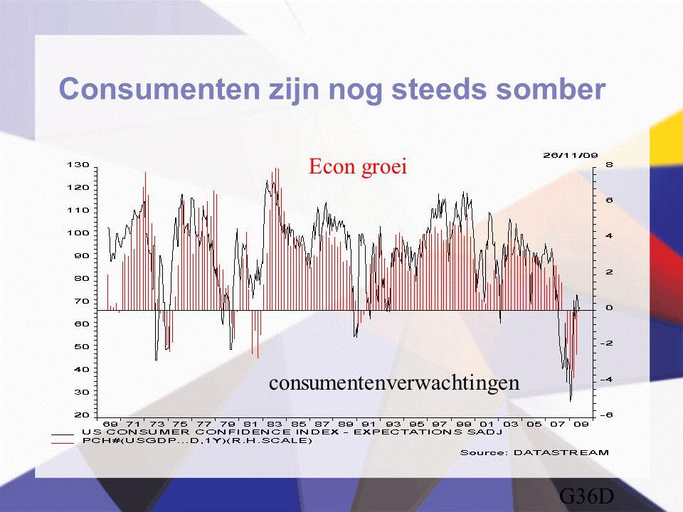 Consumenten zijn nog steeds somber G36D consumentenverwachtingen Econ groei