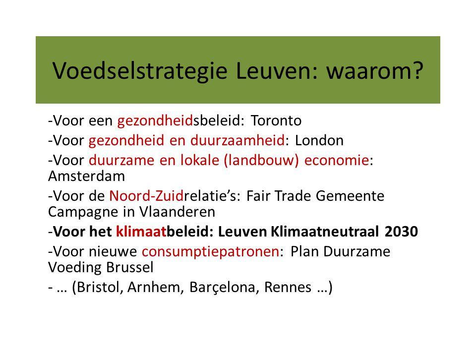 Voedselstrategie Leuven: waarom.
