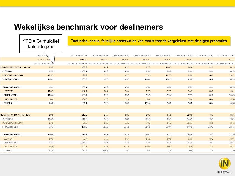 Wekelijkse benchmark voor deelnemers YTD = Cumulatief kalenderjaar Tactische, snelle, feitelijke observaties van markt trends vergeleken met de eigen