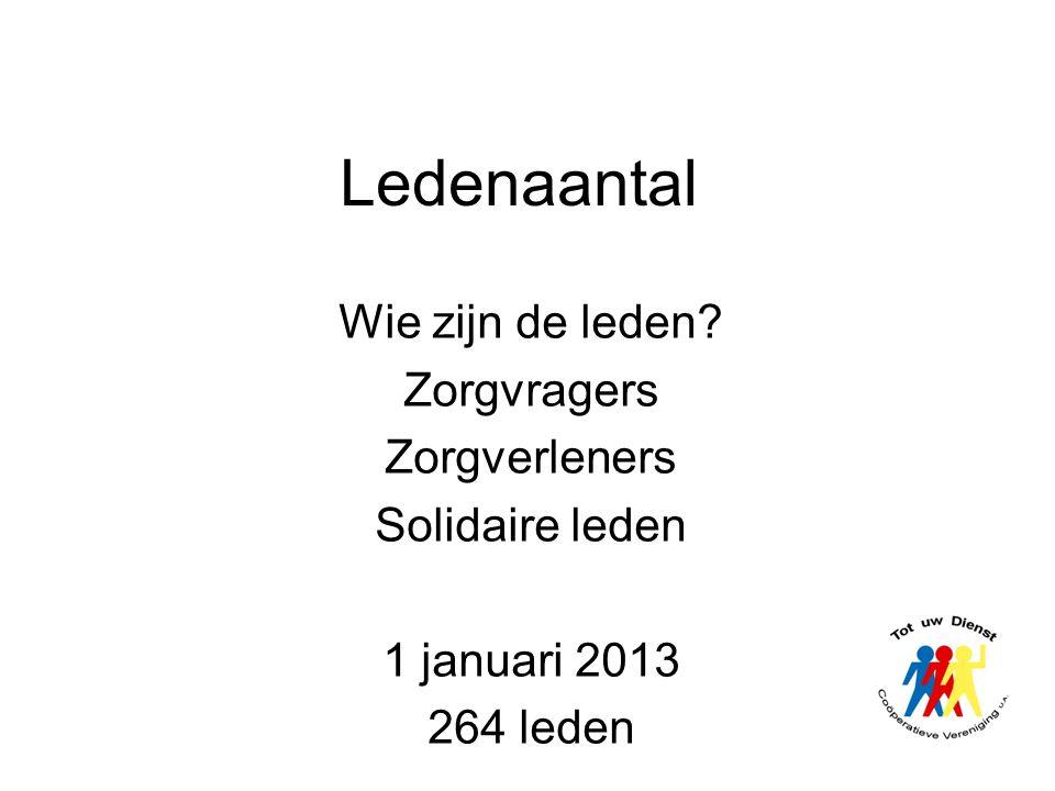 Ledenaantal Wie zijn de leden? Zorgvragers Zorgverleners Solidaire leden 1 januari 2013 264 leden