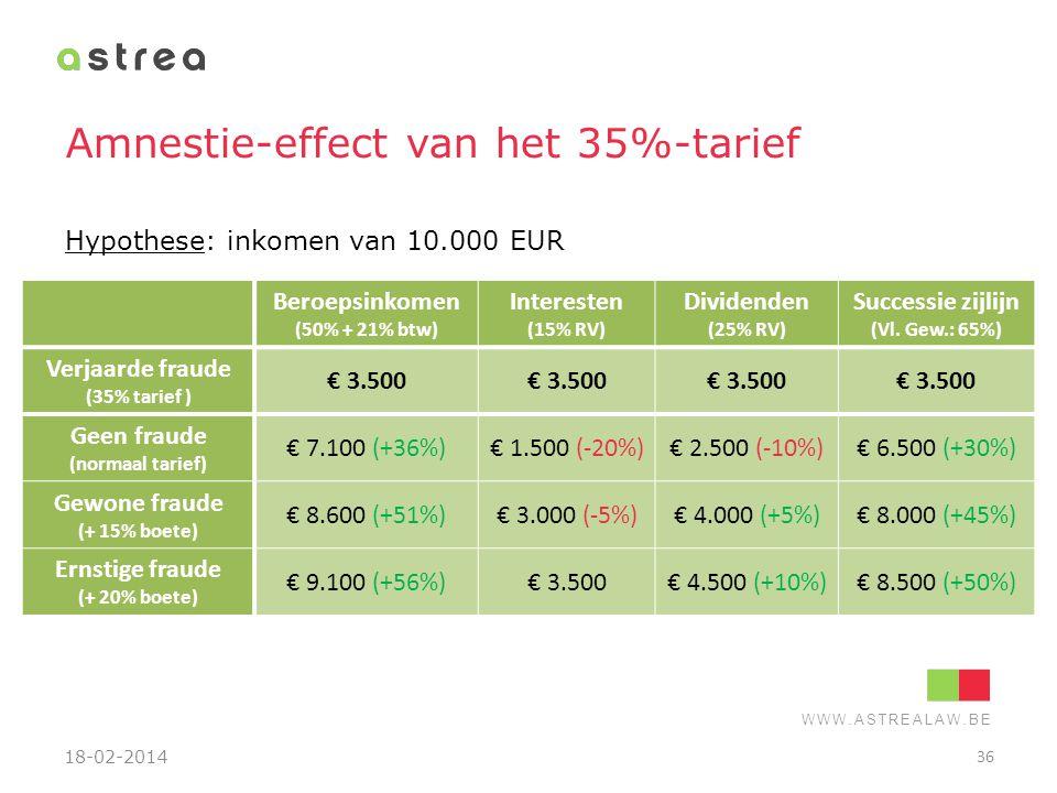 WWW.ASTREALAW.BE Amnestie-effect van het 35%-tarief Beroepsinkomen (50% + 21% btw) Interesten (15% RV) Dividenden (25% RV) Successie zijlijn (Vl. Gew.
