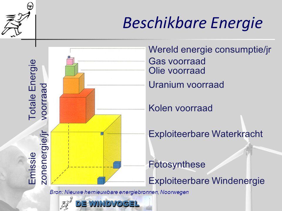 Beschikbare Energie Wereld energie consumptie/jr Gas voorraad Olie voorraad Uranium voorraad Kolen voorraad Exploiteerbare Waterkracht Fotosynthese Ex