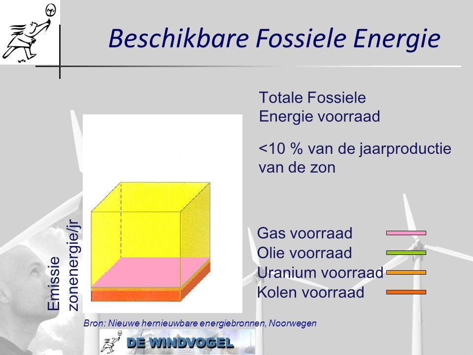 Beschikbare Fossiele Energie Gas voorraad Olie voorraad Uranium voorraad Kolen voorraad Emissiezonenergie/jr Totale FossieleEnergie voorraad Bron: Nie