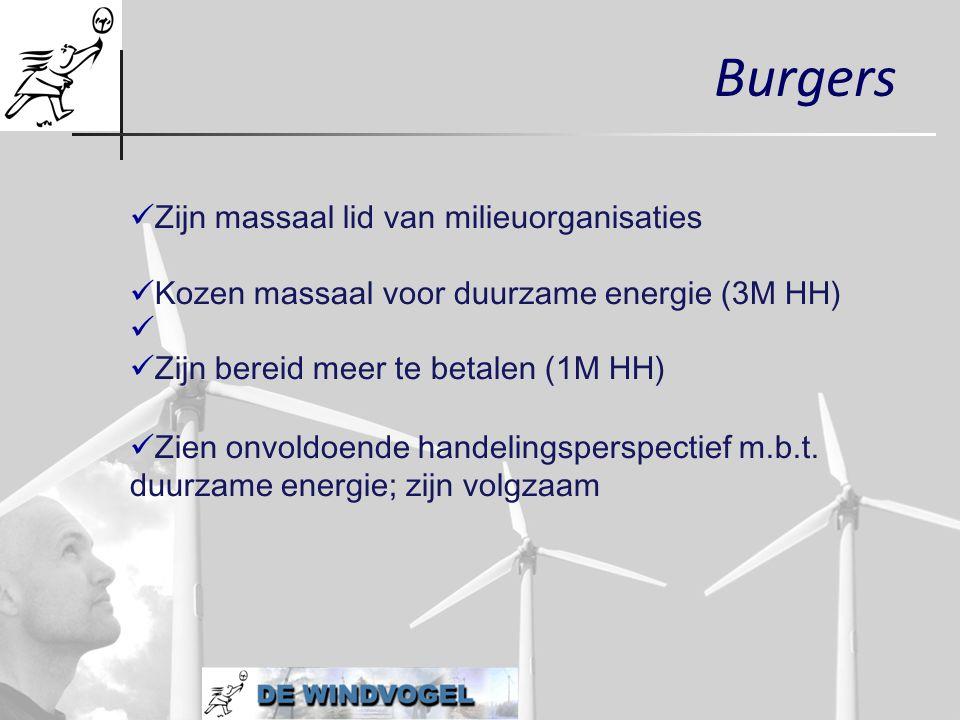 Burgers  Zijn massaal lid van milieuorganisaties  Kozen massaal voor duurzame energie (3M HH)    Zijn bereid meer te betalen (1M HH)   Zien onv