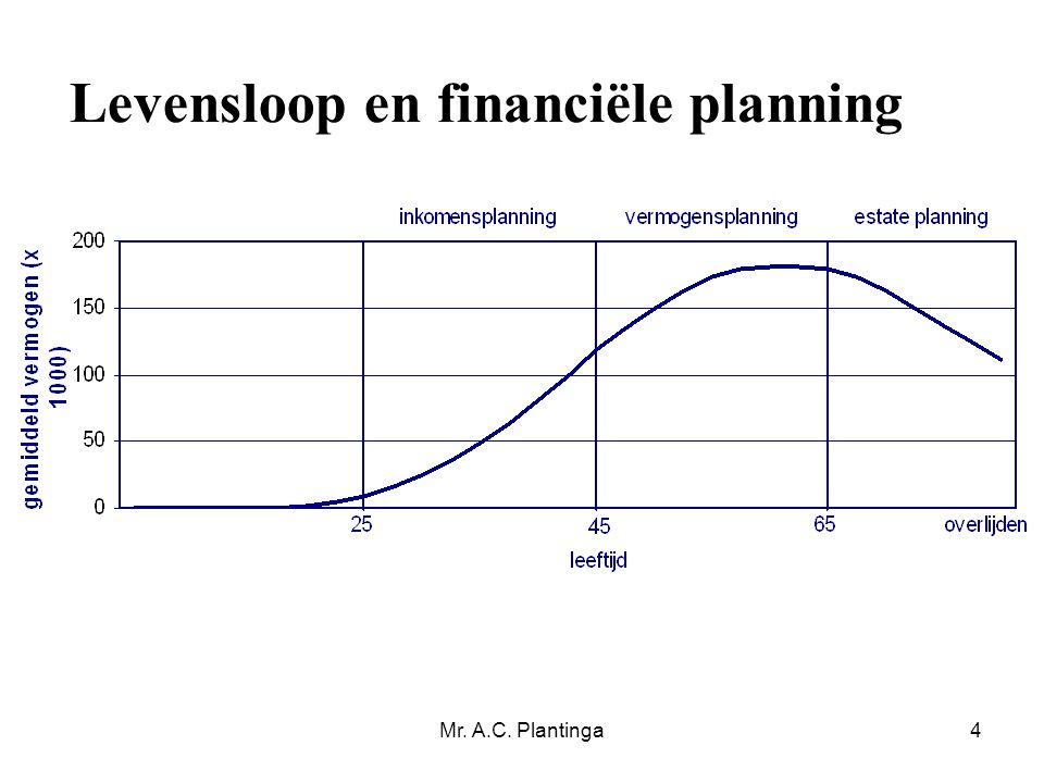Mr. A.C. Plantinga4 Levensloop en financiële planning