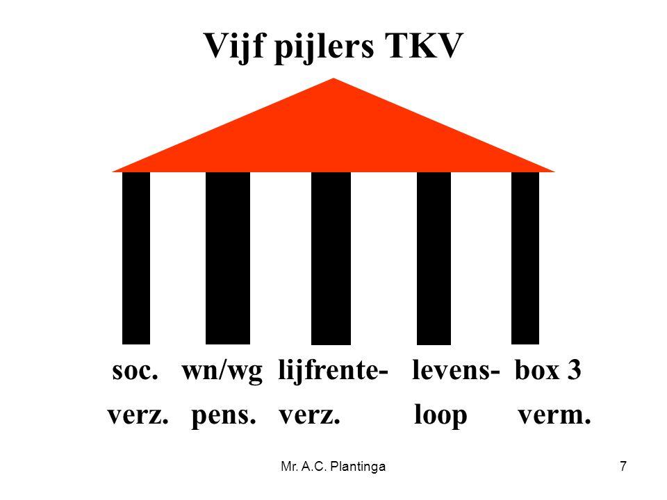 Mr. A.C. Plantinga7 Vijf pijlers TKV soc. wn/wg lijfrente- levens- box 3 verz. pens. verz. loop verm.