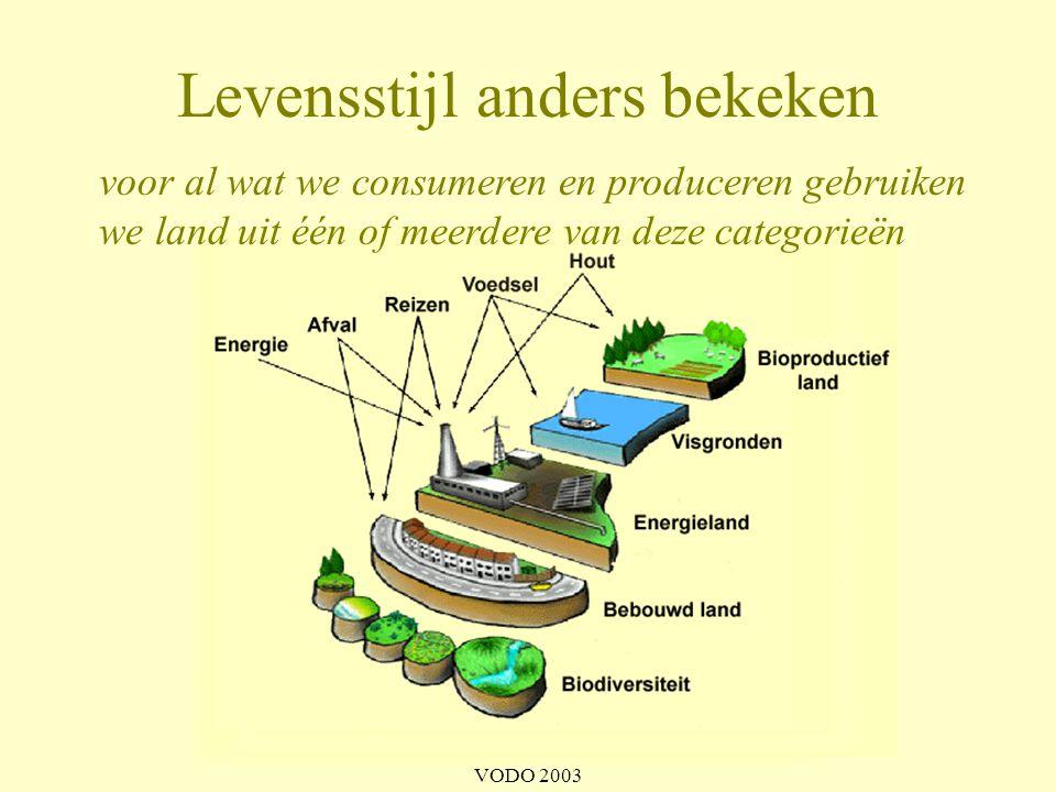 VODO 2003 Ecologische voetafdruk van de wereldburger