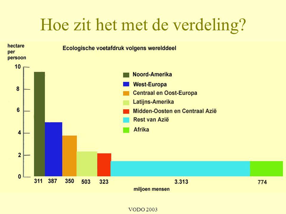 VODO 2003 •de oppervlakte van de aarde is eindig! Hoe groot is de taart? 23% is bioproductief