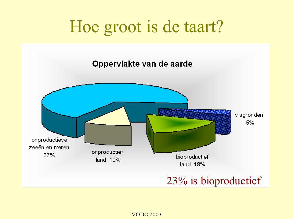 VODO 2003 Het eerlijke aarde-aandeel • 23% van aardoppervlak is bioproductief = 11.4 miljard hectaren • verdeeld over alle 5.9 miljard mensen ('99) = 1.9 hectare per persoon • 12% natuurbehoud (VN) = 1.7 hectare per persoon