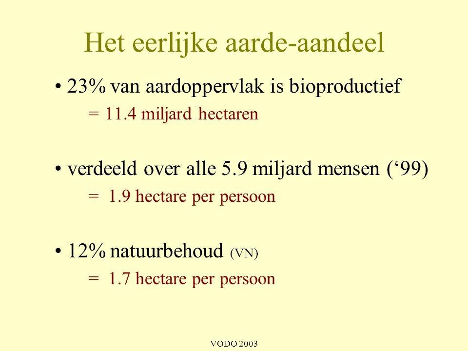 VODO 2003 Ecologische voetafdruk van de wereldburger eerlijk aarde aandeel 1.7 hectare