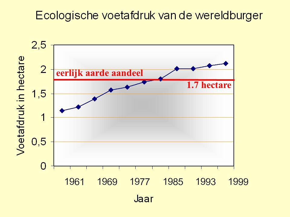 VODO 2003 •voetafdruk wereldburger 2.3 hectare •> 120% aarde wordt nu gebruikt •1 jaar en drie maanden nodig om consumptie van één jaar te vernieuwen •wij verbruiken ons natuurlijk kapitaal natuurlijk kapitaal  inkomen •op termijn leefbaarheid van planeet aangetast Gedaan met die reuzenvoeten