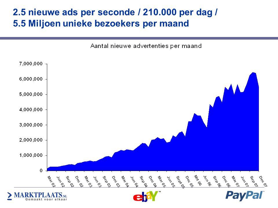 2.5 nieuwe ads per seconde / 210.000 per dag / 5.5 Miljoen unieke bezoekers per maand