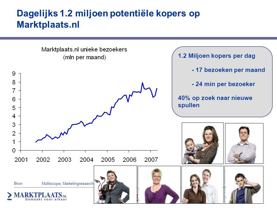 Dagelijks 1.2 miljoen potentiële kopers op Marktplaats.nl 1.2 Miljoen kopers per dag - 17 bezoeken per maand - 24 min per bezoeker 40% op zoek naar ni