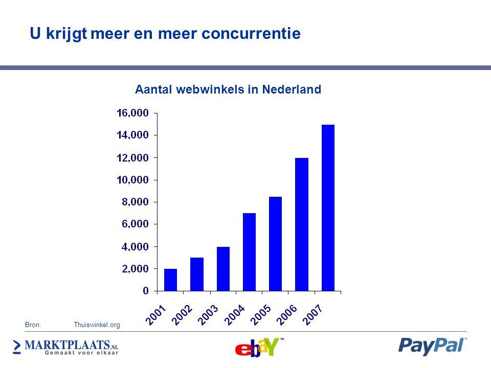 U krijgt meer en meer concurrentie Aantal webwinkels in Nederland Bron: Thuiswinkel.org