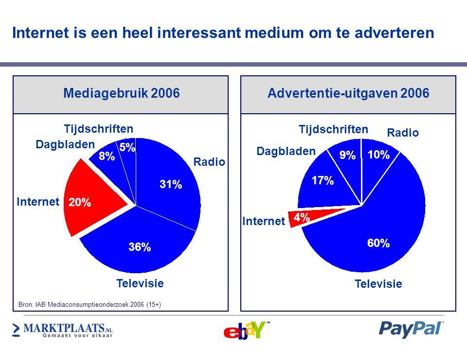 Bron: IAB Mediaconsumptieonderzoek 2006 (15+) Internet Mediagebruik 2006 Tijdschriften Dagbladen Televisie Radio 31% 36% 20% 8% 5% Internet is een hee