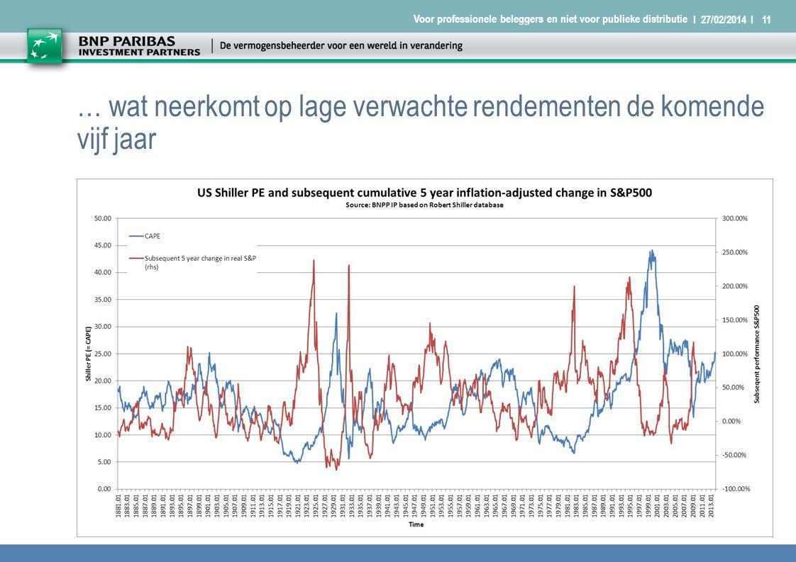 I 27/02/2014 I11 Voor professionele beleggers en niet voor publieke distributie … wat neerkomt op lage verwachte rendementen de komende vijf jaar