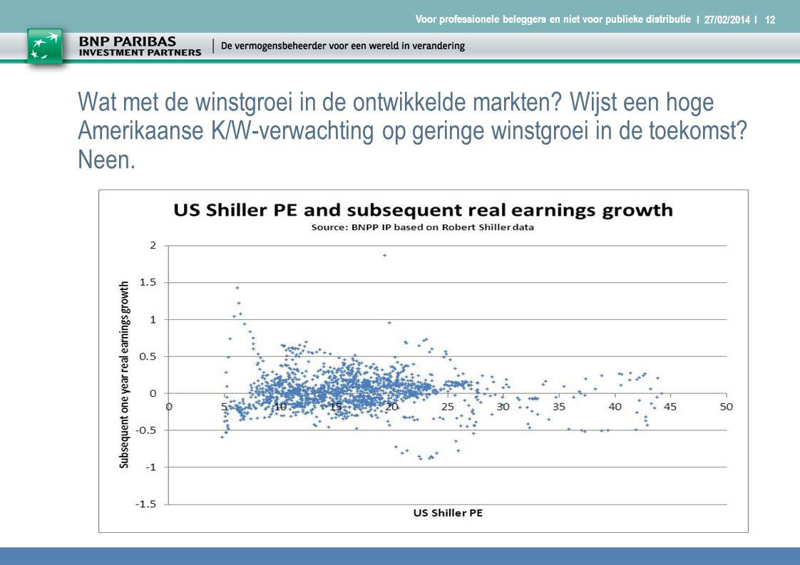 I 27/02/2014 I12 Voor professionele beleggers en niet voor publieke distributie Wat met de winstgroei in de ontwikkelde markten.