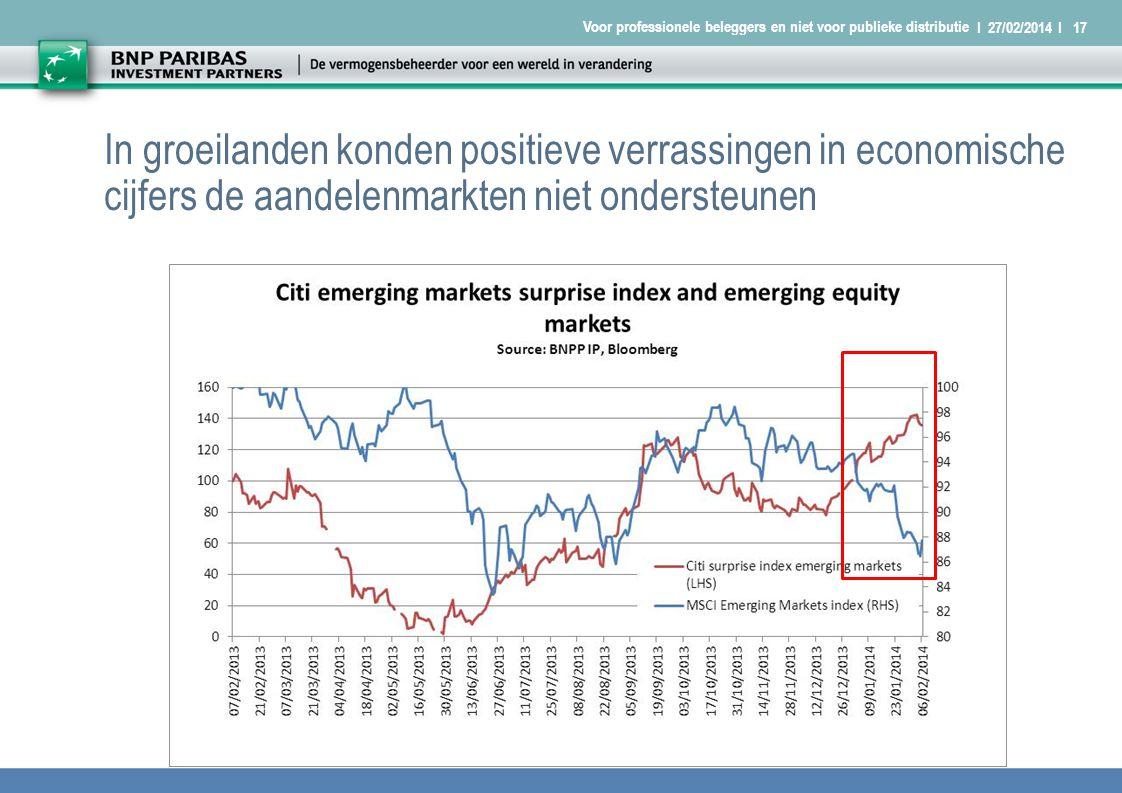 I 27/02/2014 I17 Voor professionele beleggers en niet voor publieke distributie In groeilanden konden positieve verrassingen in economische cijfers de aandelenmarkten niet ondersteunen