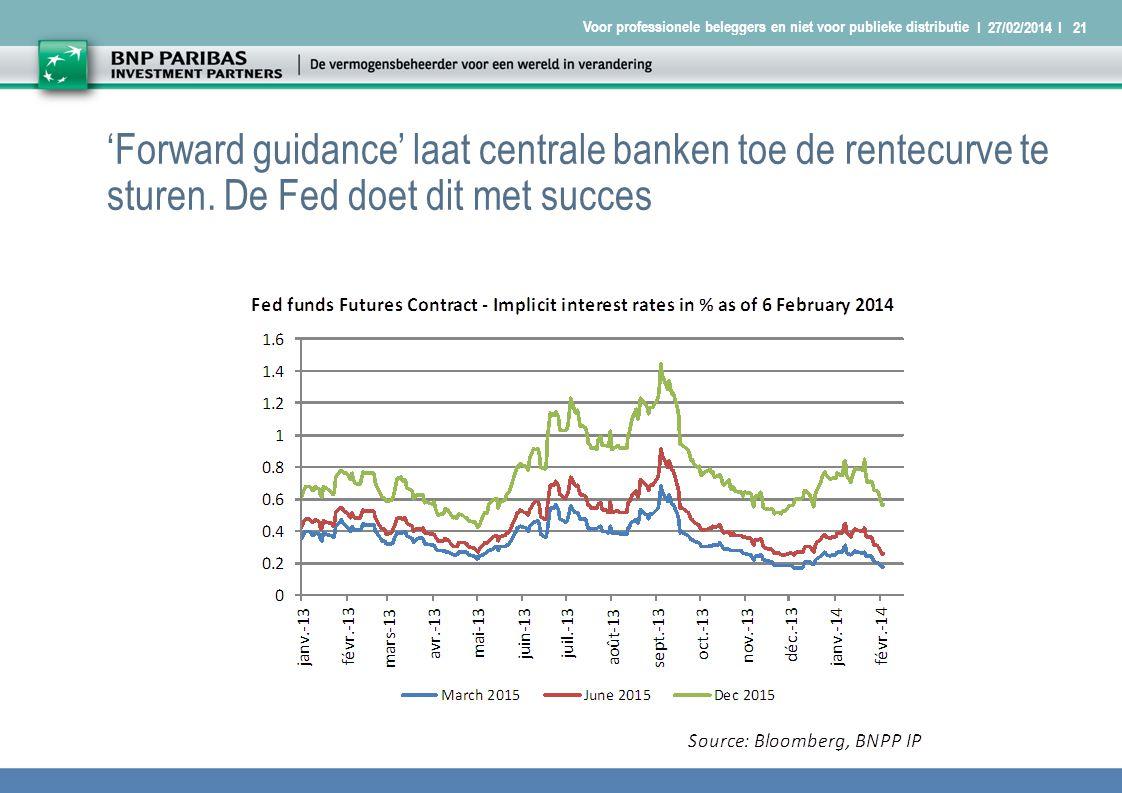 I 27/02/2014 I21 Voor professionele beleggers en niet voor publieke distributie 'Forward guidance' laat centrale banken toe de rentecurve te sturen.