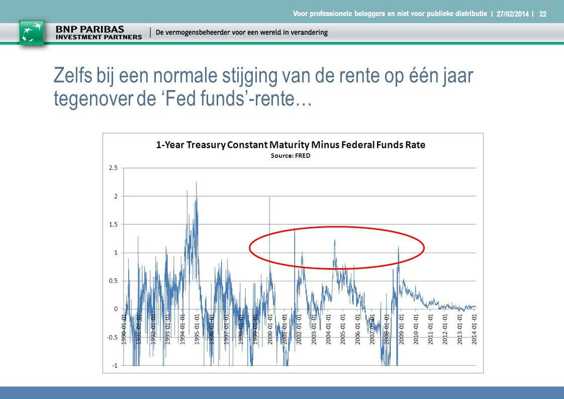 I 27/02/2014 I22 Voor professionele beleggers en niet voor publieke distributie Zelfs bij een normale stijging van de rente op één jaar tegenover de 'Fed funds'-rente…