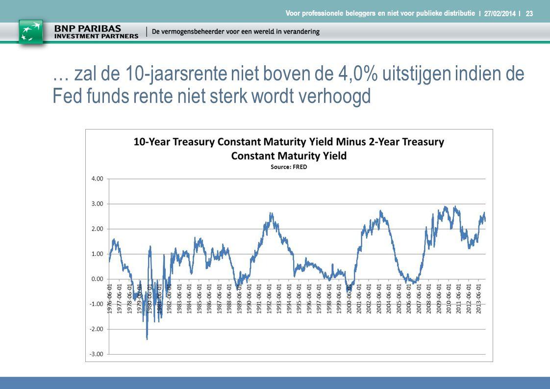 I 27/02/2014 I23 Voor professionele beleggers en niet voor publieke distributie … zal de 10-jaarsrente niet boven de 4,0% uitstijgen indien de Fed funds rente niet sterk wordt verhoogd