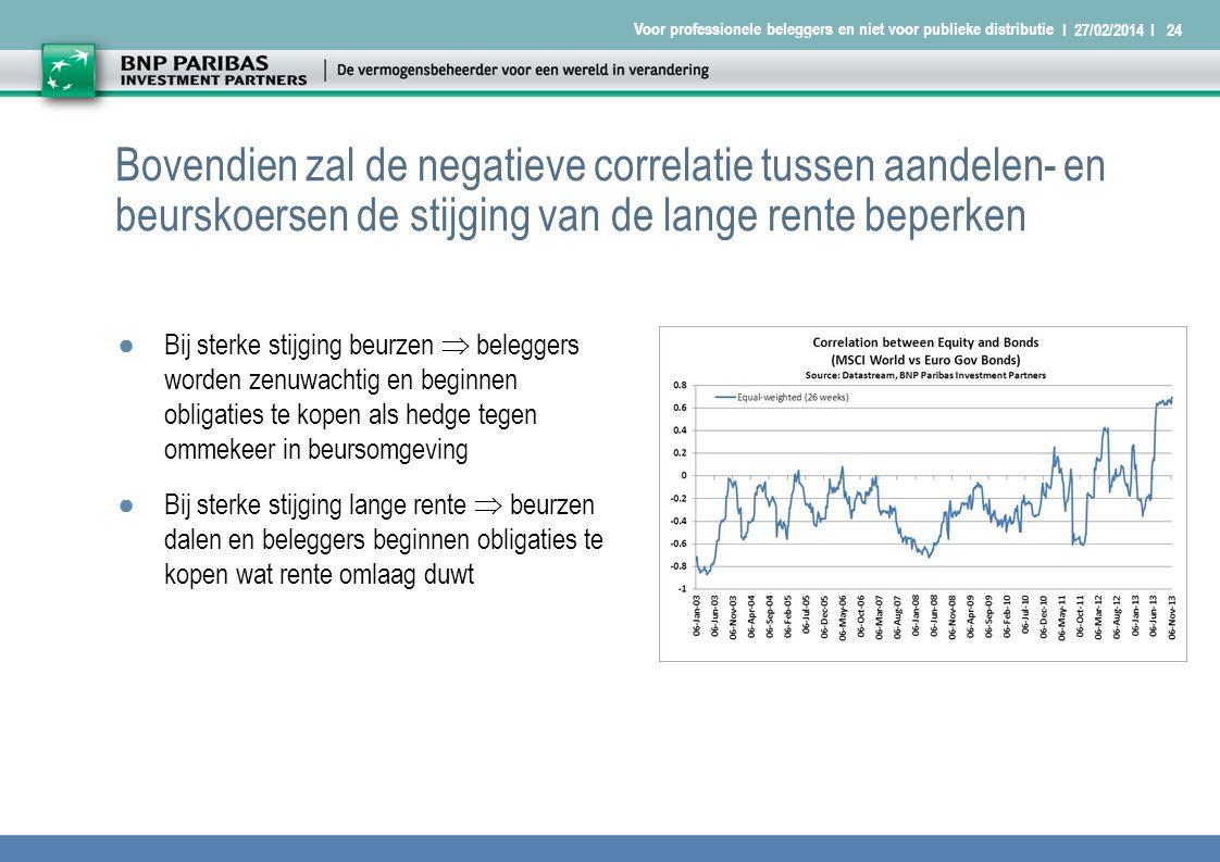 I 27/02/2014 I24 Voor professionele beleggers en niet voor publieke distributie Bovendien zal de negatieve correlatie tussen aandelen- en beurskoersen de stijging van de lange rente beperken ●Bij sterke stijging beurzen  beleggers worden zenuwachtig en beginnen obligaties te kopen als hedge tegen ommekeer in beursomgeving ●Bij sterke stijging lange rente  beurzen dalen en beleggers beginnen obligaties te kopen wat rente omlaag duwt