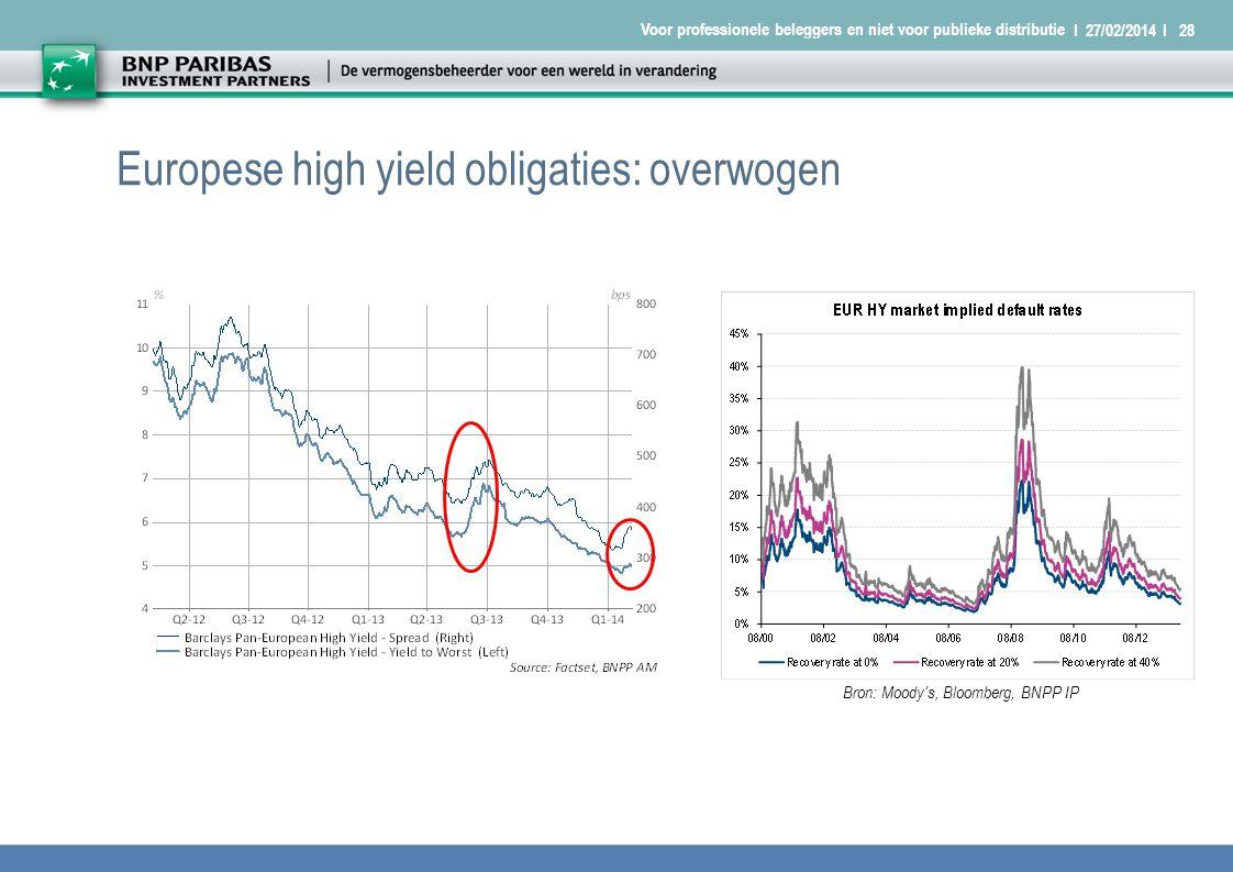 I 27/02/2014 I28 Voor professionele beleggers en niet voor publieke distributie Europese high yield obligaties: overwogen Bron: Moody's, Bloomberg, BNPP IP