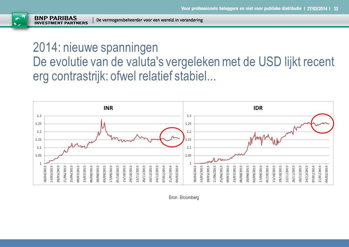 I 27/02/2014 I32 Voor professionele beleggers en niet voor publieke distributie 2014: nieuwe spanningen De evolutie van de valuta s vergeleken met de USD lijkt recent erg contrastrijk: ofwel relatief stabiel...