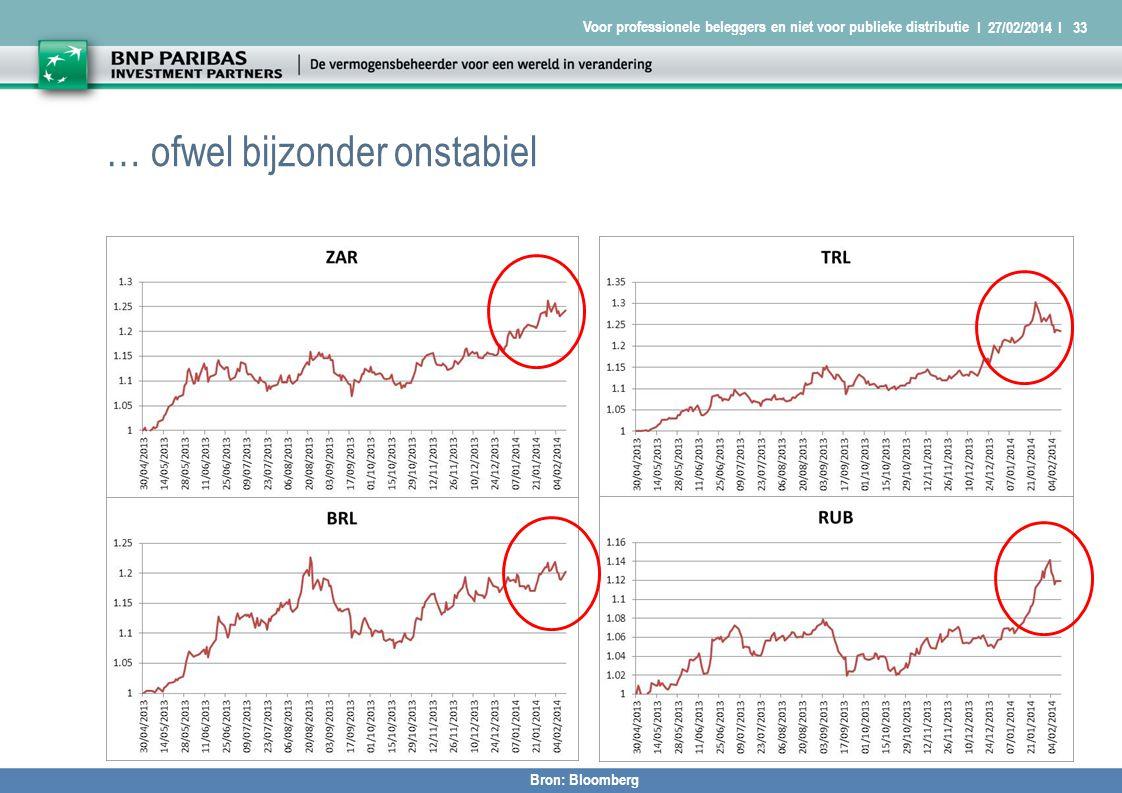 I 27/02/2014 I33 Voor professionele beleggers en niet voor publieke distributie … ofwel bijzonder onstabiel Bron: Bloomberg