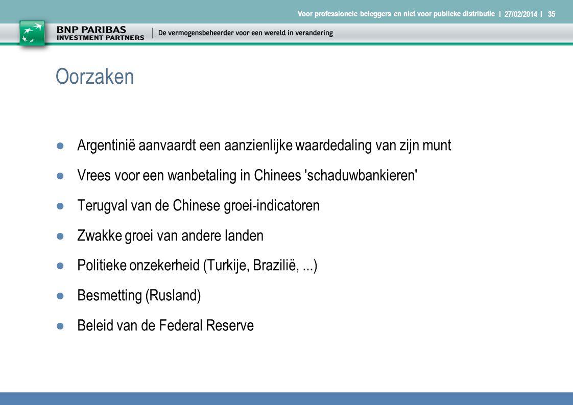 I 27/02/2014 I35 Voor professionele beleggers en niet voor publieke distributie Oorzaken ●Argentinië aanvaardt een aanzienlijke waardedaling van zijn munt ●Vrees voor een wanbetaling in Chinees schaduwbankieren ●Terugval van de Chinese groei-indicatoren ●Zwakke groei van andere landen ●Politieke onzekerheid (Turkije, Brazilië,...) ●Besmetting (Rusland) ●Beleid van de Federal Reserve