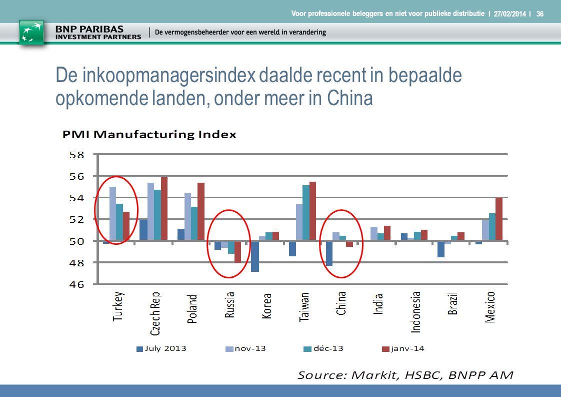 I 27/02/2014 I36 Voor professionele beleggers en niet voor publieke distributie De inkoopmanagersindex daalde recent in bepaalde opkomende landen, onder meer in China