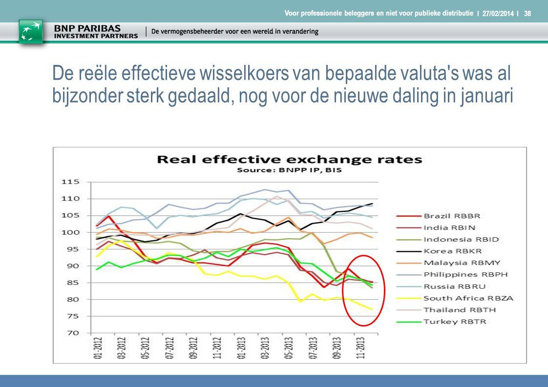 I 27/02/2014 I38 Voor professionele beleggers en niet voor publieke distributie De reële effectieve wisselkoers van bepaalde valuta s was al bijzonder sterk gedaald, nog voor de nieuwe daling in januari