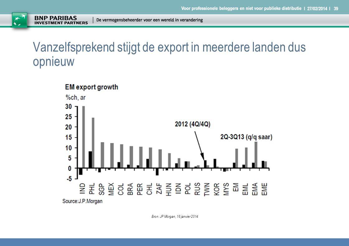 I 27/02/2014 I39 Voor professionele beleggers en niet voor publieke distributie Vanzelfsprekend stijgt de export in meerdere landen dus opnieuw Bron: JP Morgan, 16 janvier 2014