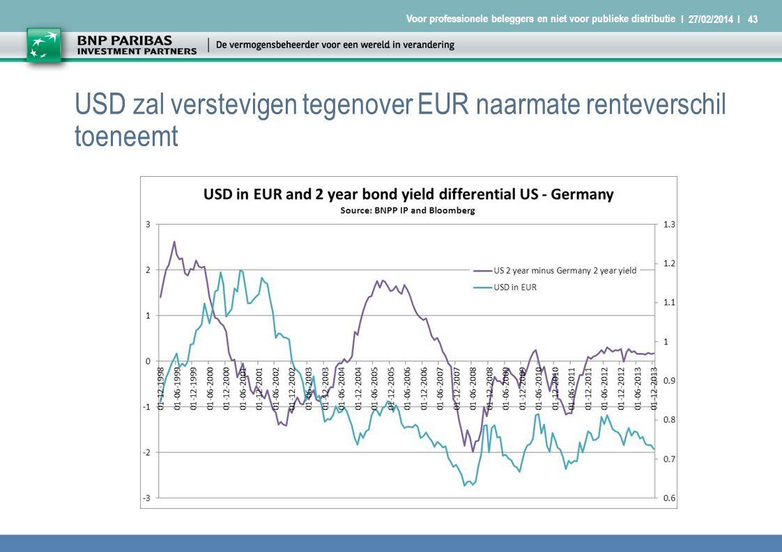 I 27/02/2014 I43 Voor professionele beleggers en niet voor publieke distributie USD zal verstevigen tegenover EUR naarmate renteverschil toeneemt