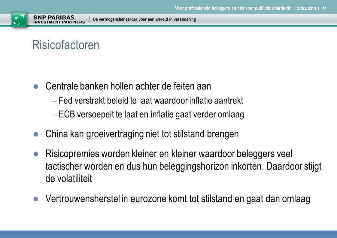 I 27/02/2014 I44 Voor professionele beleggers en niet voor publieke distributie Risicofactoren ●Centrale banken hollen achter de feiten aan – Fed verstrakt beleid te laat waardoor inflatie aantrekt – ECB versoepelt te laat en inflatie gaat verder omlaag ●China kan groeivertraging niet tot stilstand brengen ●Risicopremies worden kleiner en kleiner waardoor beleggers veel tactischer worden en dus hun beleggingshorizon inkorten.