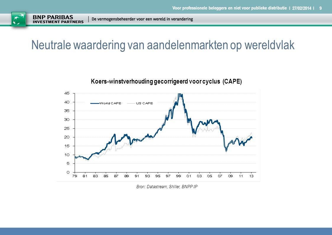 I 27/02/2014 I9 Voor professionele beleggers en niet voor publieke distributie 5-year rolling z-scores Neutrale waardering van aandelenmarkten op wereldvlak Koers-winstverhouding gecorrigeerd voor cyclus (CAPE) Bron: Datastream, Shiller, BNPP IP