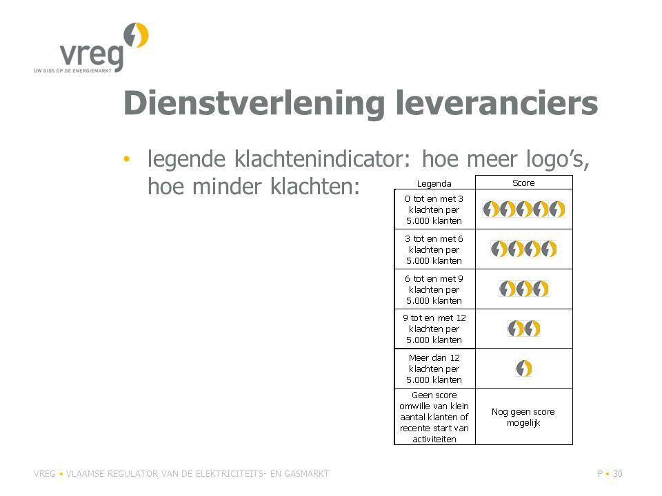Dienstverlening leveranciers • legende klachtenindicator: hoe meer logo's, hoe minder klachten: VREG • VLAAMSE REGULATOR VAN DE ELEKTRICITEITS- EN GASMARKTP • 30