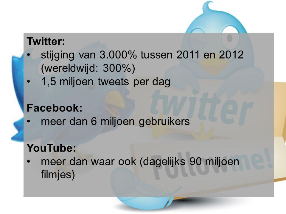 Twitter: •stijging van 3.000% tussen 2011 en 2012 (wereldwijd: 300%) •1,5 miljoen tweets per dag Facebook: •meer dan 6 miljoen gebruikers YouTube: •meer dan waar ook (dagelijks 90 miljoen filmjes)