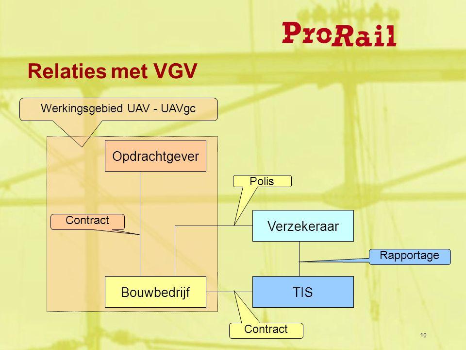 10 Relaties met VGV Opdrachtgever Bouwbedrijf Contract Verzekeraar TIS Polis Rapportage Contract Werkingsgebied UAV - UAVgc