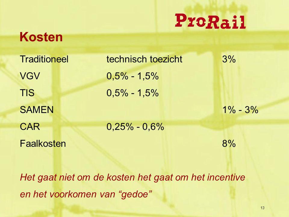 13 Kosten Traditioneeltechnisch toezicht3% VGV0,5% - 1,5% TIS0,5% - 1,5% SAMEN1% - 3% CAR0,25% - 0,6% Faalkosten8% Het gaat niet om de kosten het gaat om het incentive en het voorkomen van gedoe