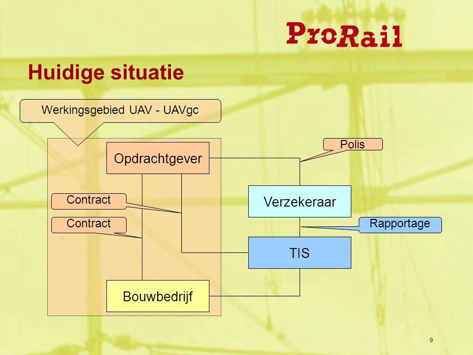 9 Huidige situatie Opdrachtgever Bouwbedrijf Contract Verzekeraar TIS Polis Rapportage Contract Werkingsgebied UAV - UAVgc
