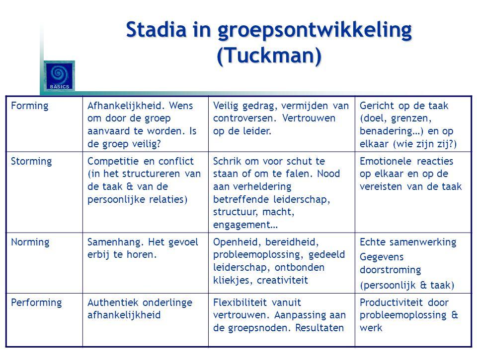 Stadia in groepsontwikkeling (Tuckman) FormingAfhankelijkheid. Wens om door de groep aanvaard te worden. Is de groep veilig? Veilig gedrag, vermijden