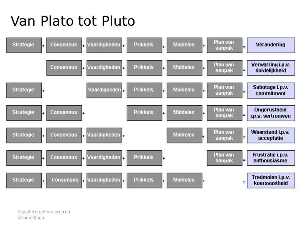 Van Plato tot Pluto Signaleren, stimuleren en stroomlijnen