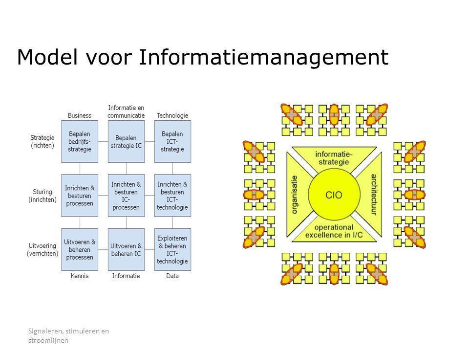 Model voor Informatiemanagement Signaleren, stimuleren en stroomlijnen