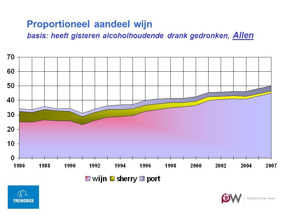 Proportioneel aandeel wijn basis: heeft gisteren alcoholhoudende drank gedronken, Allen